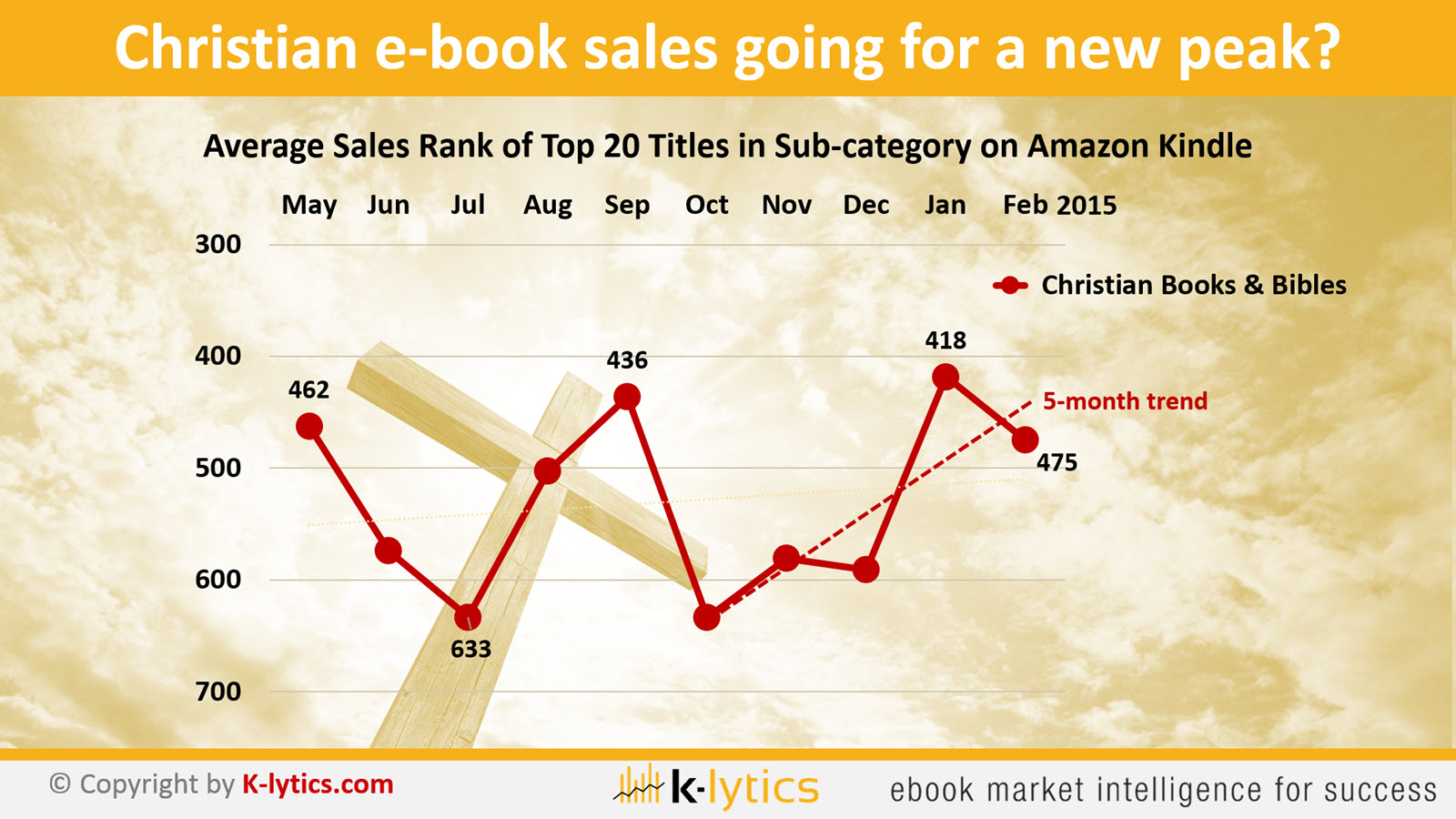Christian Books & Bibles Trends 1600
