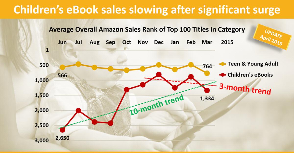 PO Children's Books Trends 1200 FB
