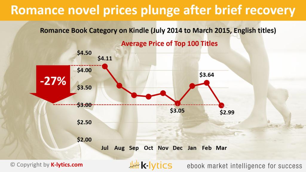 PO Romance  Books Price  Trends 1600