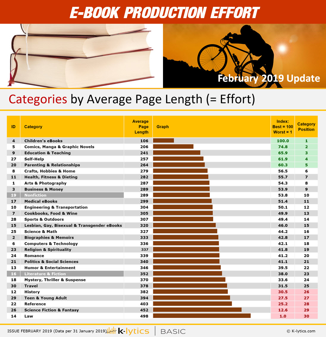 Amazon eBook Page Length by Genre - Kindle Page Length
